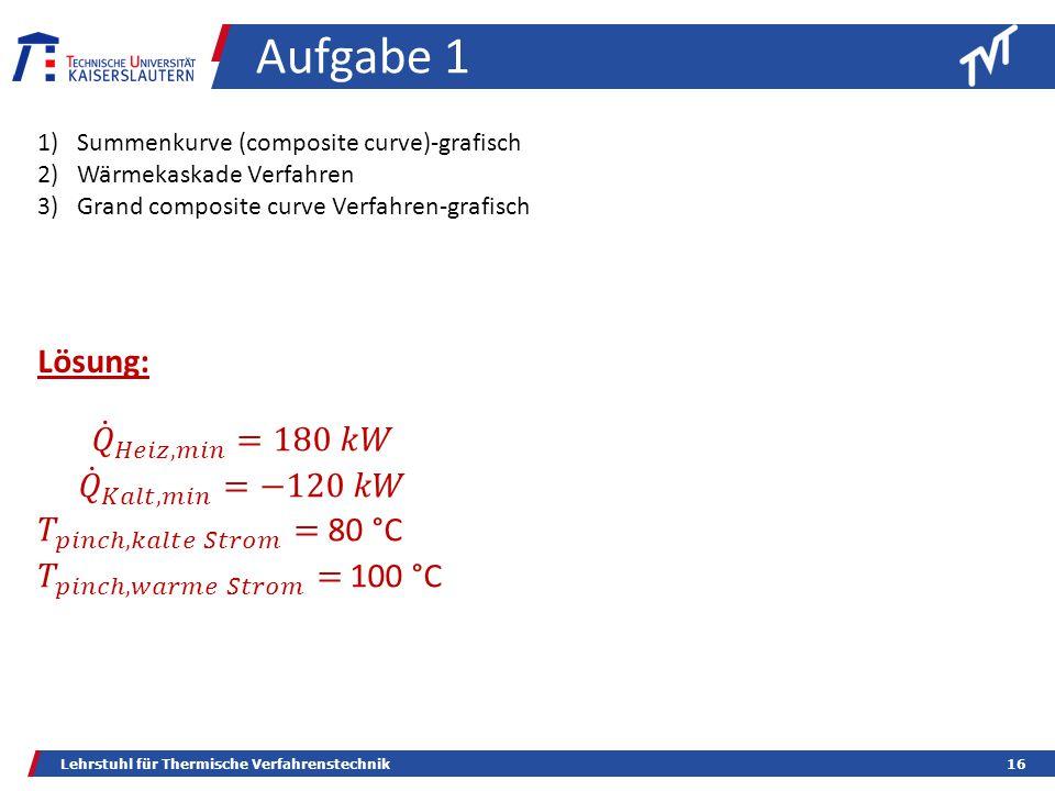 Lehrstuhl für Thermische Verfahrenstechnik16 Aufgabe 1 Lösung: 1)Summenkurve (composite curve)-grafisch 2)Wärmekaskade Verfahren 3)Grand composite curve Verfahren-grafisch