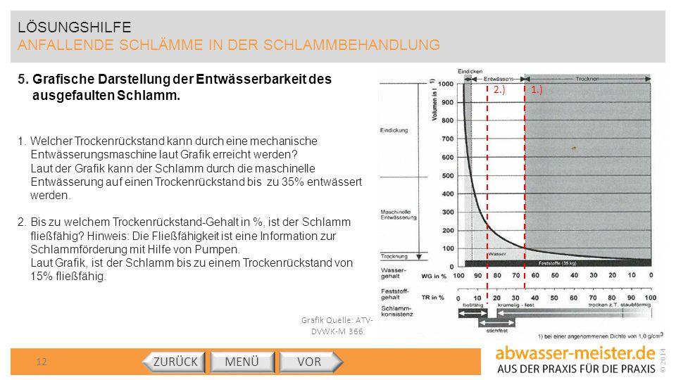 © 2014 Grafik Quelle: ATV- DVWK-M 366 LÖSUNGSHILFE ANFALLENDE SCHLÄMME IN DER SCHLAMMBEHANDLUNG 5.