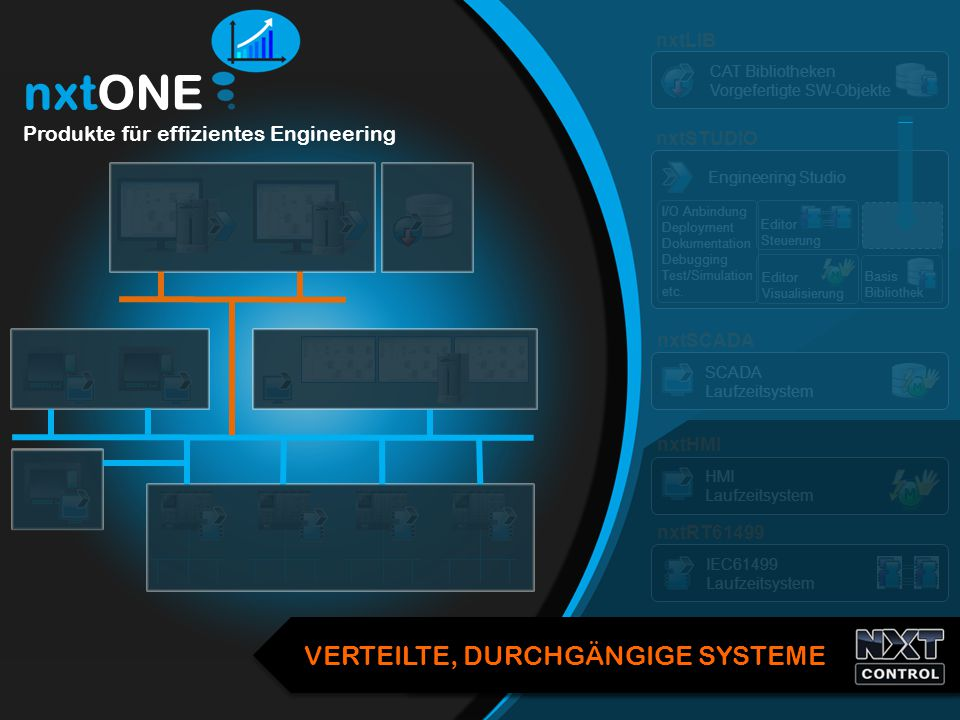 nxtONE Produkte für effizientes Engineering HMI Laufzeitsystem nxtHMI SCADA Laufzeitsystem nxtSCADA Basis Bibliothek I/O Anbindung Deployment Dokument