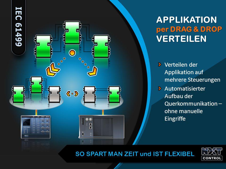 Verteilen der Applikation auf mehrere Steuerungen Automatisierter Aufbau der Querkommunikation – ohne manuelle Eingriffe APPLIKATION per DRAG & DROP V