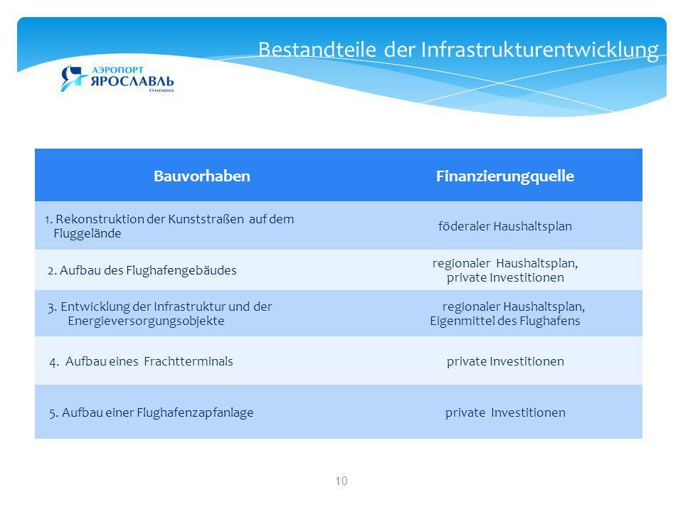 10 Bestandteile der Infrastrukturentwicklung BauvorhabenFinanzierungquelle 1. Rekonstruktion der Kunststraßen auf dem Fluggelände föderaler Haushaltsp