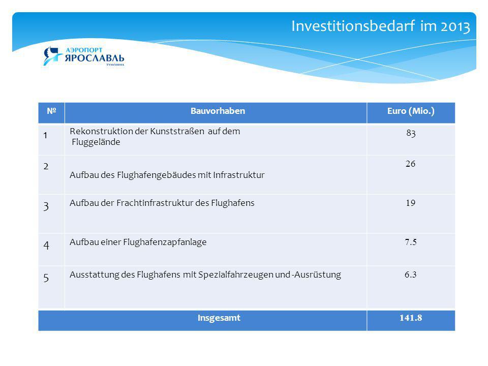 Investitionsbedarf im 2013 № BauvorhabenEuro (Mio.) 1 Rekonstruktion der Kunststraßen auf dem Fluggelände 83 2 Aufbau des Flughafengebäudes mit Infras