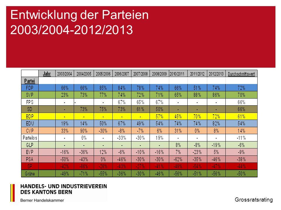 Entwicklung der Parteien 2003/2004-2012/2013 Grossratsrating