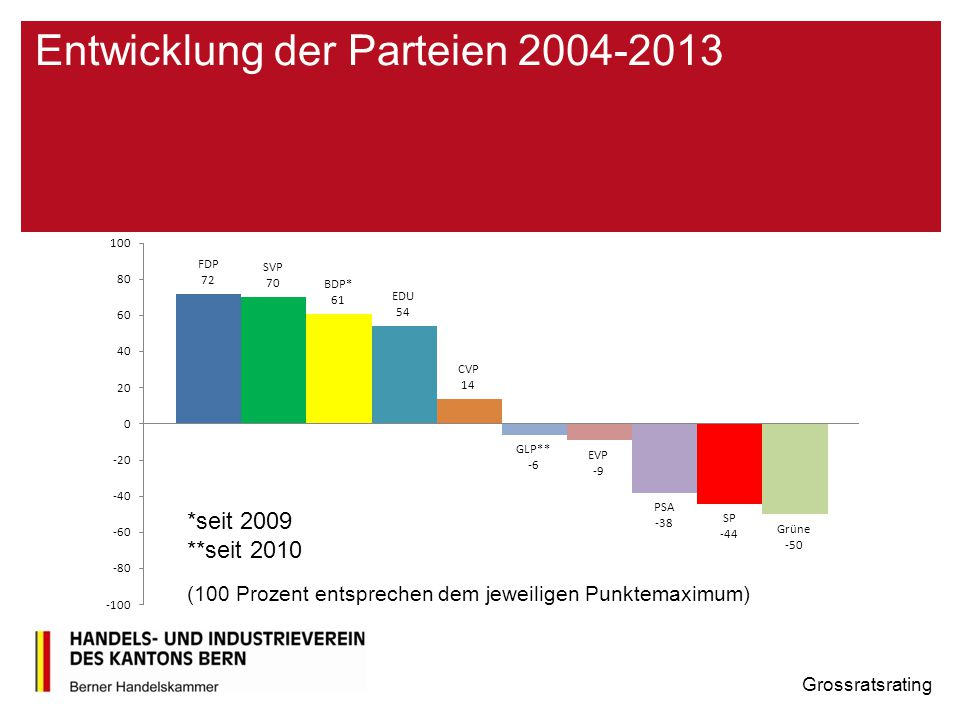 Entwicklung der Parteien 2004-2013 Grossratsrating (100 Prozent entsprechen dem jeweiligen Punktemaximum)