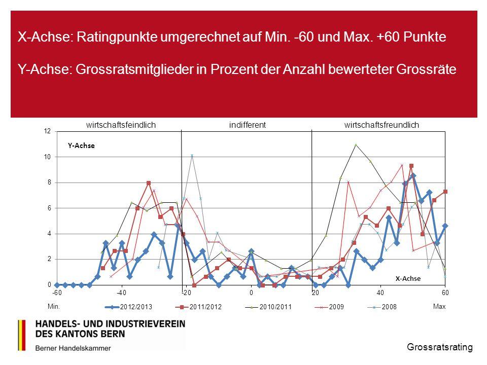 X-Achse: Ratingpunkte umgerechnet auf Min. -60 und Max. +60 Punkte Y-Achse: Grossratsmitglieder in Prozent der Anzahl bewerteter Grossräte Grossratsra