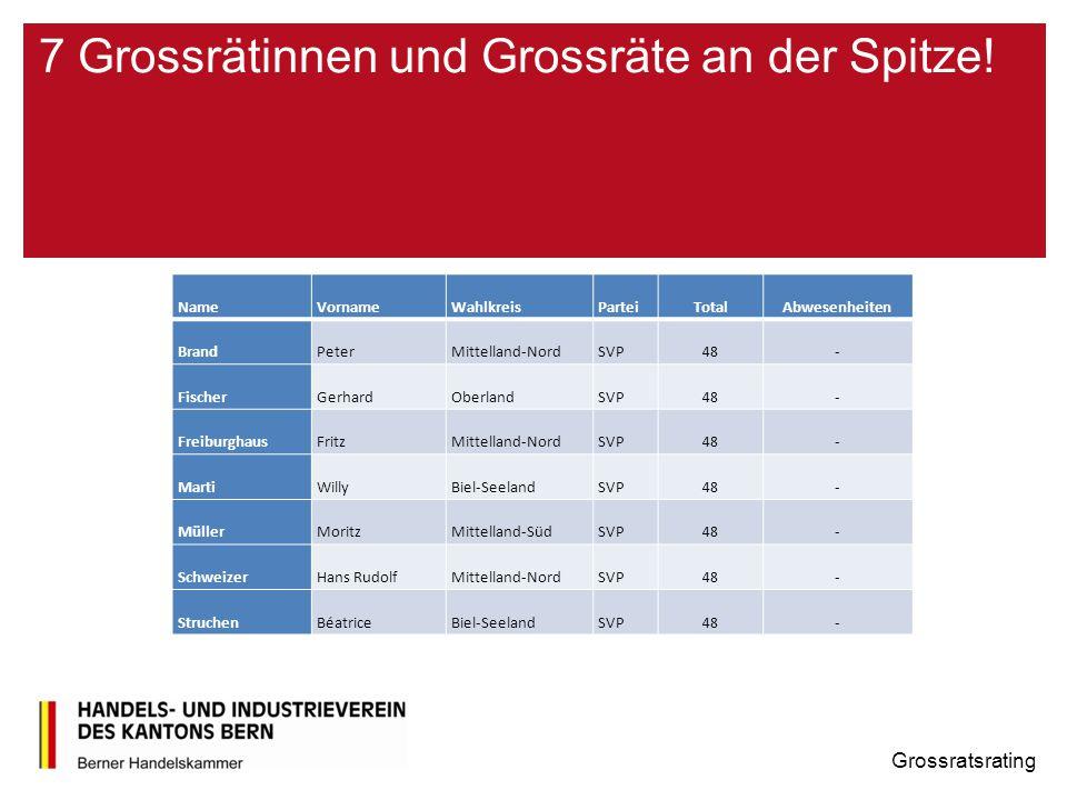 Durchschnittswerte der Parteien im diesjährigen Rating Grossratsrating