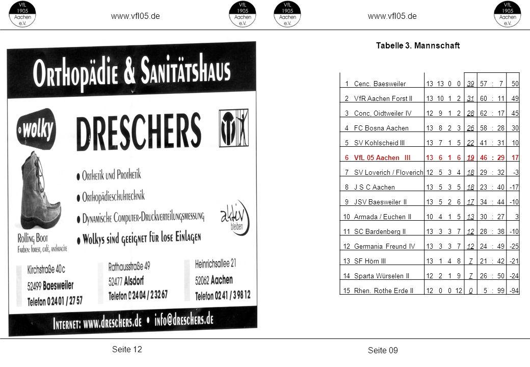 www.vfl05.de Seite 09 Seite 12 Tabelle 3. Mannschaft 1Cenc. Baesweiler13 003957 :750 2VfR Aachen Forst II1310123160 :1149 3Conc, Oidtweiler IV12912286