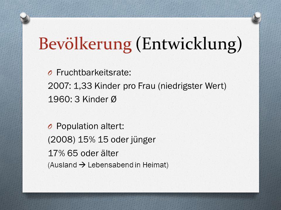 Bevölkerung (Entwicklung) O Fruchtbarkeitsrate: 2007: 1,33 Kinder pro Frau (niedrigster Wert) 1960: 3 Kinder Ø O Population altert: (2008) 15% 15 oder