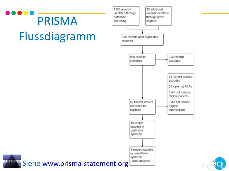 cochrane training PRISMA Flussdiagramm Siehe www.prisma-statement.org www.prisma-statement.org