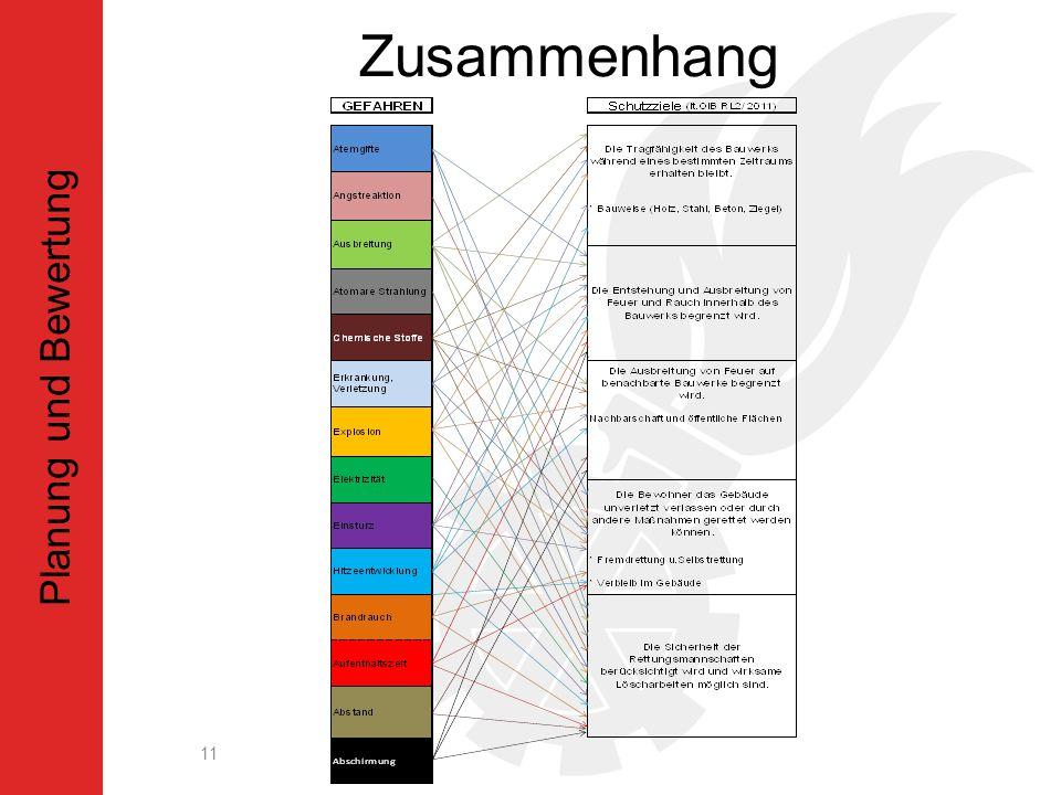 Zusammenhang 11 Planung und Bewertung
