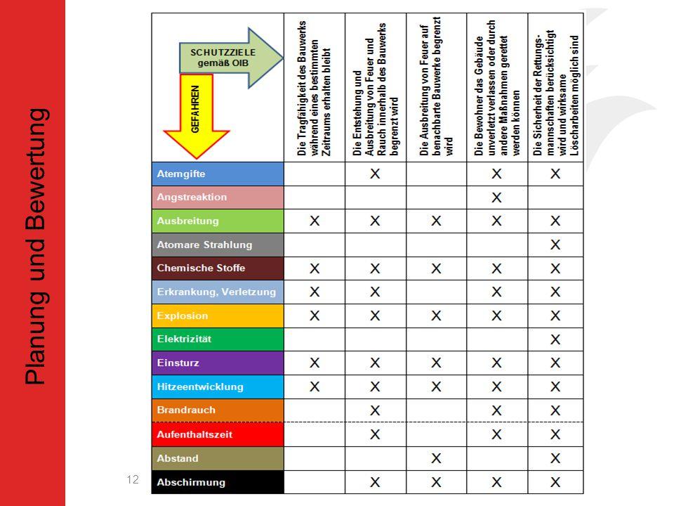 Auswertung 12 Planung und Bewertung