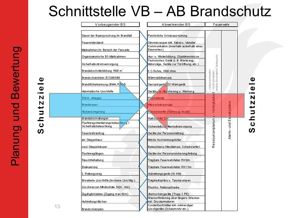 Schnittstelle VB – AB Brandschutz 13 Planung und Bewertung Schutzziele