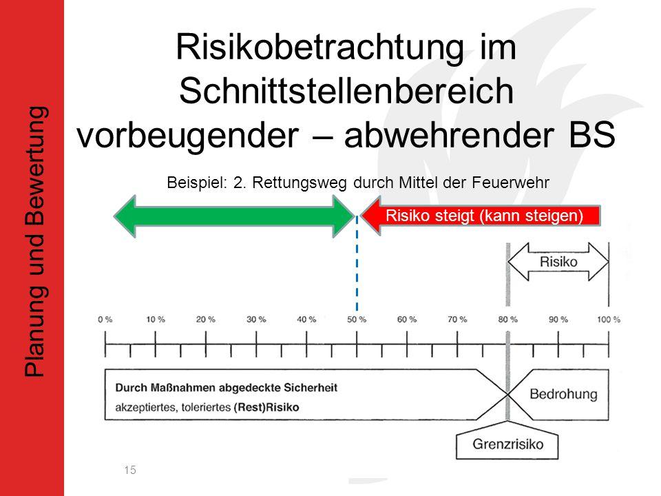 Risikobetrachtung im Schnittstellenbereich vorbeugender – abwehrender BS 15 Planung und Bewertung Beispiel: 2.