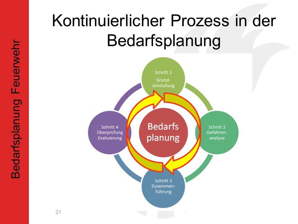 Kontinuierlicher Prozess in der Bedarfsplanung 21 Bedarfsplanung Feuerwehr