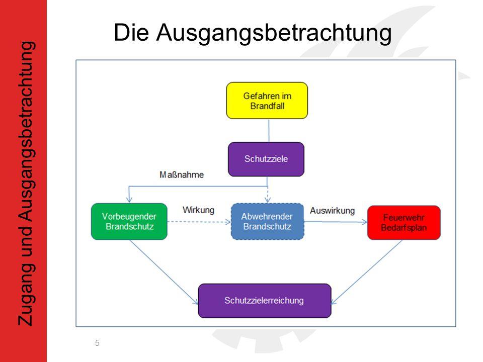 Die Zusammenhänge 6 Planung und Bewertung