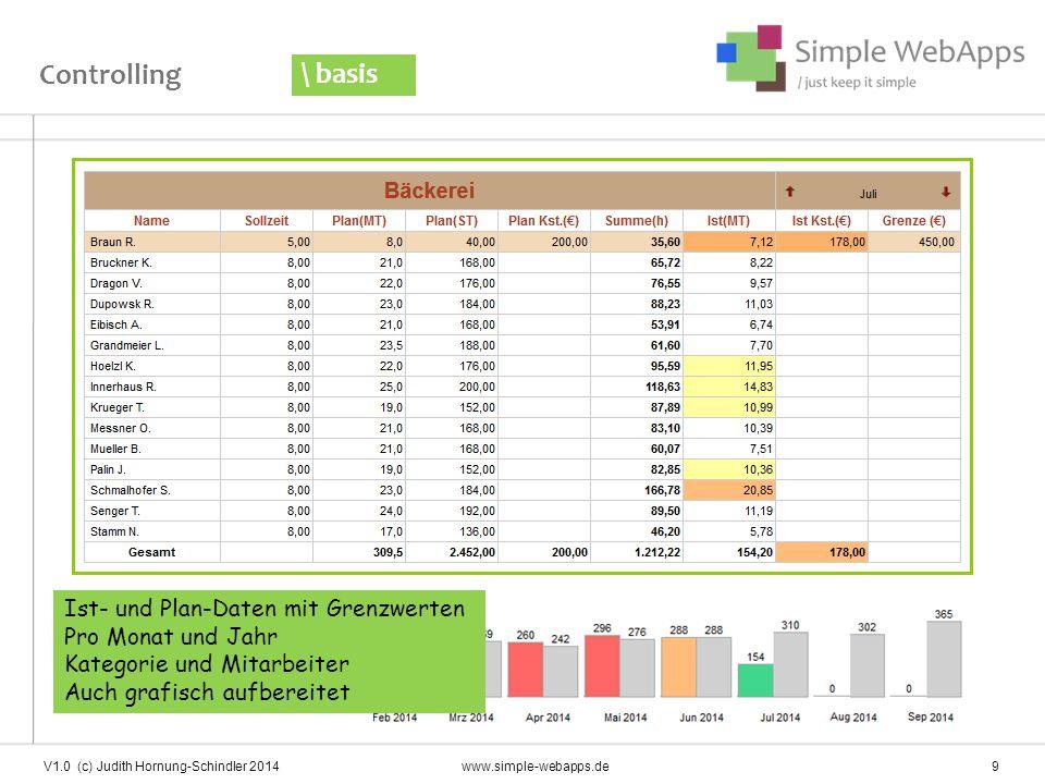Controlling \ basis V1.0 (c) Judith Hornung-Schindler 2014www.simple-webapps.de 9 Ist- und Plan-Daten mit Grenzwerten Pro Monat und Jahr Kategorie und