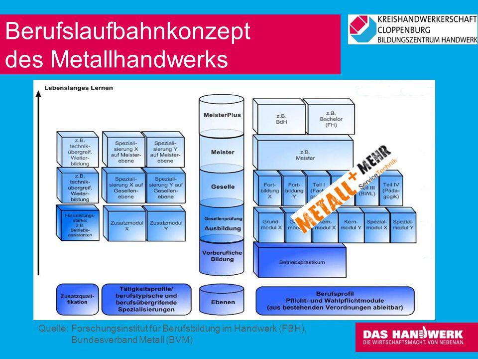 Berufslaufbahnkonzept des Metallhandwerks Quelle: Forschungsinstitut für Berufsbildung im Handwerk (FBH), Bundesverband Metall (BVM)