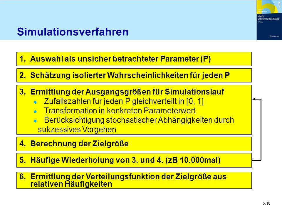 5.18 Simulationsverfahren 1. Auswahl als unsicher betrachteter Parameter (P) 2. Schätzung isolierter Wahrscheinlichkeiten für jeden P 3. Ermittlung de