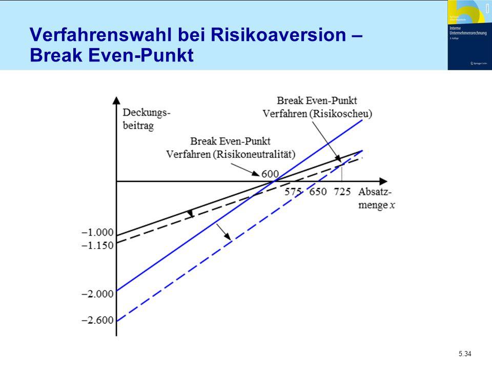 5.34 Verfahrenswahl bei Risikoaversion – Break Even-Punkt