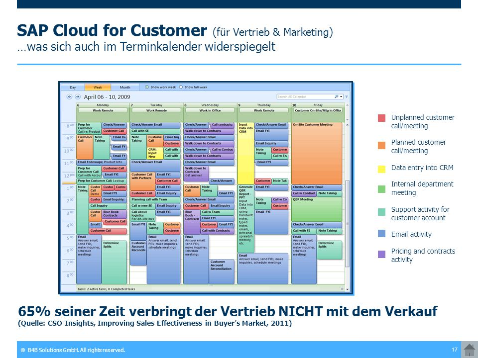 © B4B Solutions GmbH. All rights reserved. 17 SAP Cloud for Customer (für Vertrieb & Marketing) …was sich auch im Terminkalender widerspiegelt 65% sei