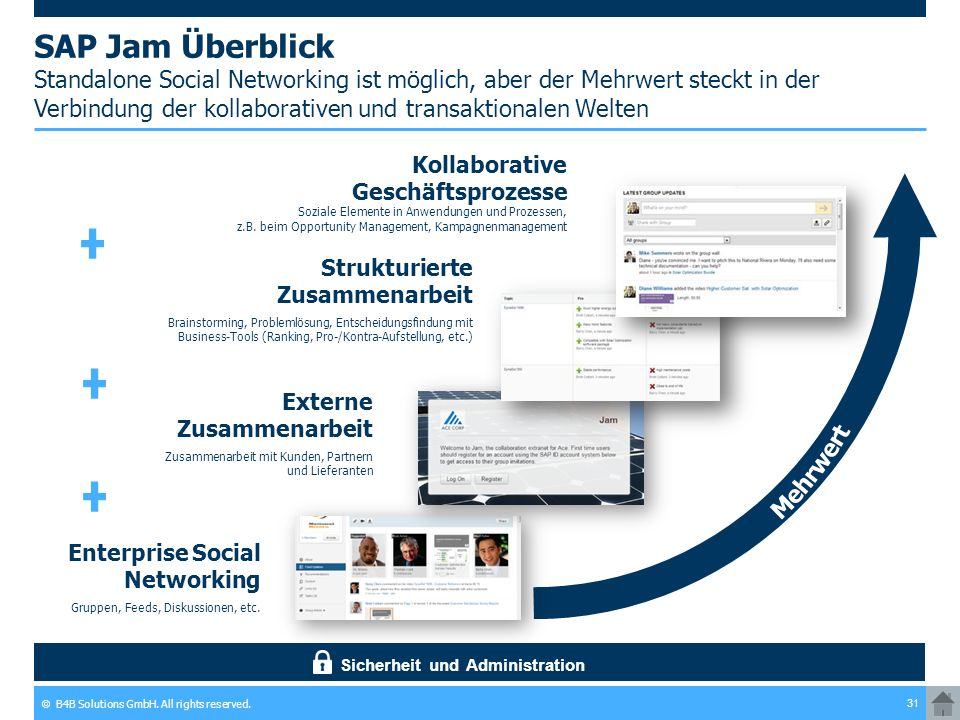 © B4B Solutions GmbH. All rights reserved. 31 SAP Jam Überblick Standalone Social Networking ist möglich, aber der Mehrwert steckt in der Verbindung d
