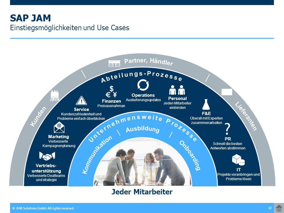 © B4B Solutions GmbH. All rights reserved. 32 SAP JAM Einstiegsmöglichkeiten und Use Cases Jeder Mitarbeiter F&E Überall mit Experten zusammenarbeiten