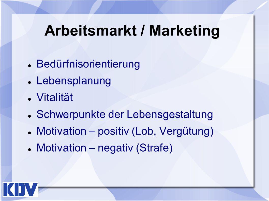 Arbeitsmarkt / Marketing Bedürfnisorientierung Lebensplanung Vitalität Schwerpunkte der Lebensgestaltung Motivation – positiv (Lob, Vergütung) Motivat
