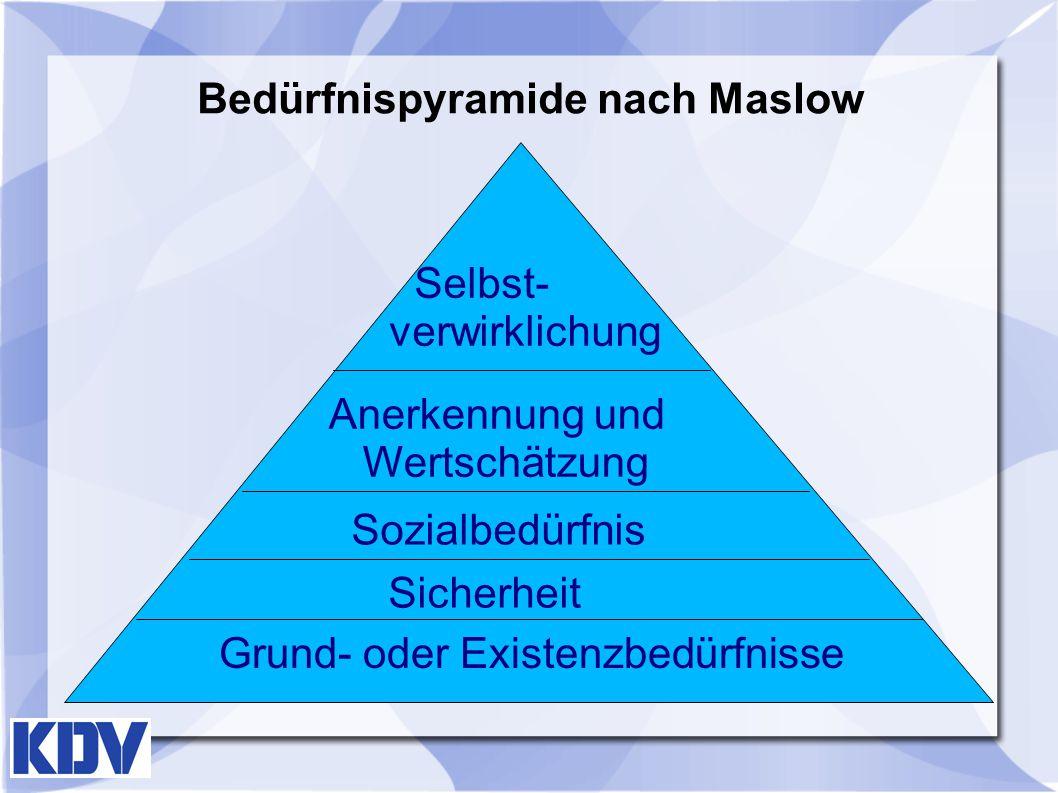 Bedürfnispyramide nach Maslow Grund- oder Existenzbedürfnisse Sicherheit Sozialbedürfnis Selbst- verwirklichung Anerkennung und Wertschätzung