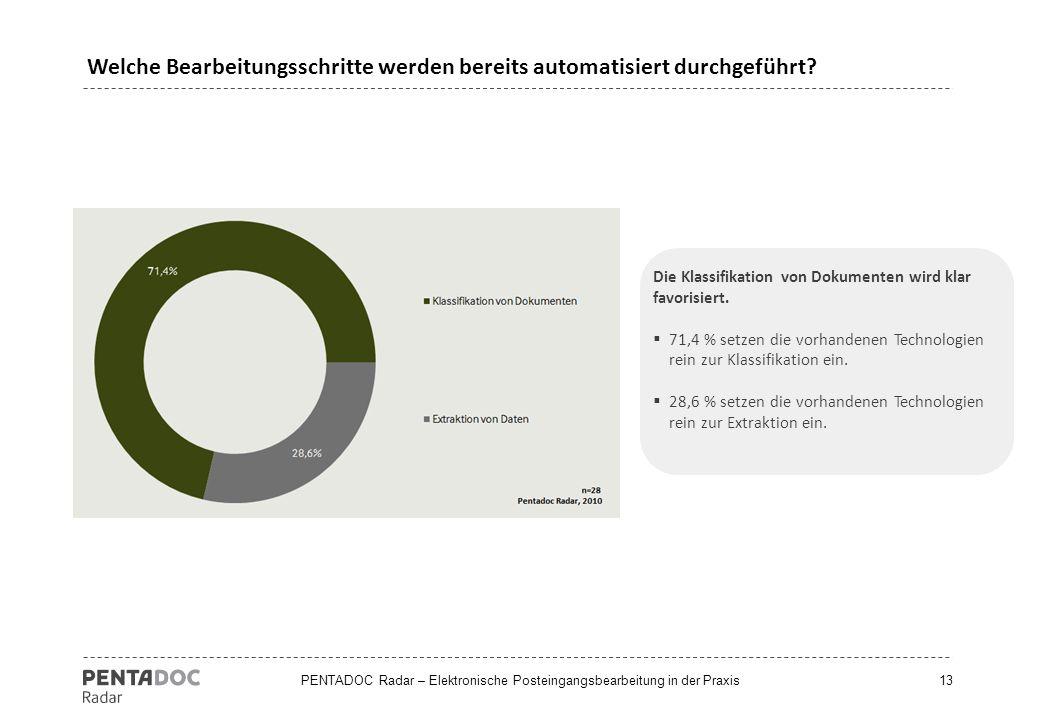 PENTADOC Radar – Elektronische Posteingangsbearbeitung in der Praxis Die Klassifikation von Dokumenten wird klar favorisiert.  71,4 % setzen die vorh