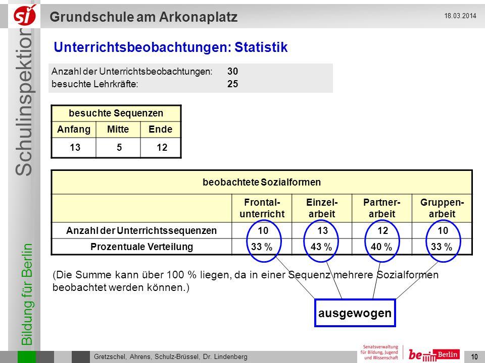 Bildung für Berlin Schulinspektion Grundschule am Arkonaplatz 10 Gretzschel, Ahrens, Schulz-Brüssel, Dr. Lindenberg 18.03.2014 10 Unterrichtsbeobachtu
