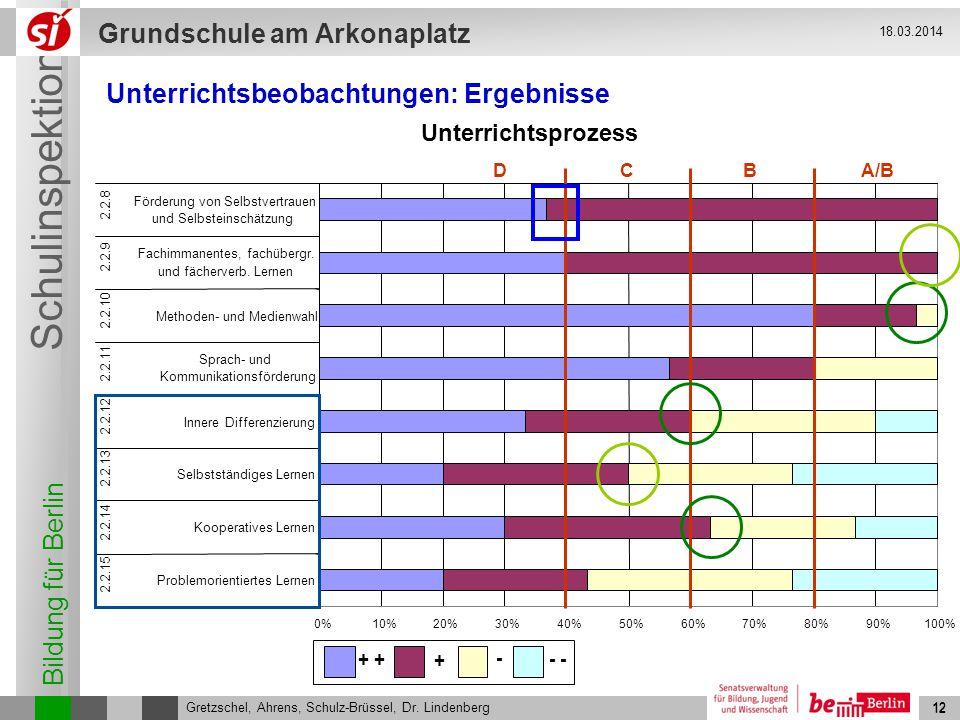 Bildung für Berlin Schulinspektion Grundschule am Arkonaplatz 12 Gretzschel, Ahrens, Schulz-Brüssel, Dr. Lindenberg 18.03.2014 12 A/BBCD Unterrichtsbe