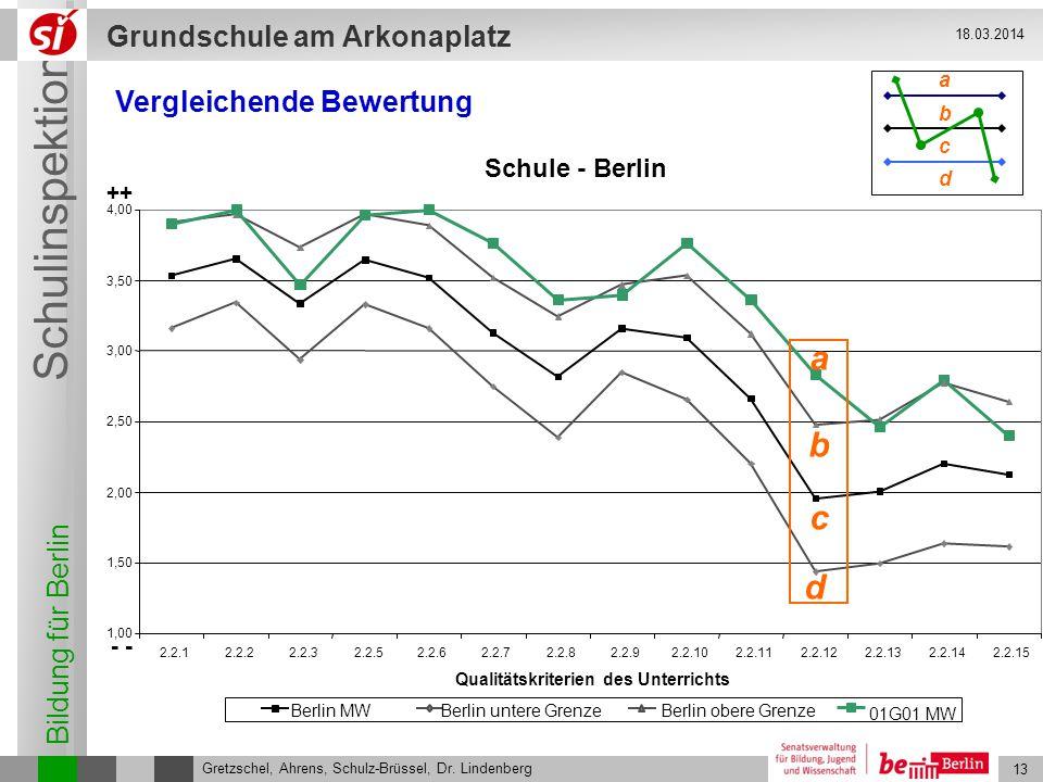 Bildung für Berlin Schulinspektion Grundschule am Arkonaplatz 13 Gretzschel, Ahrens, Schulz-Brüssel, Dr. Lindenberg 18.03.2014 Vergleichende Bewertung