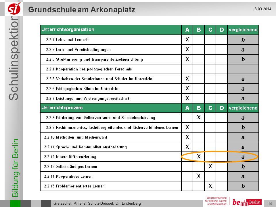 Bildung für Berlin Schulinspektion Grundschule am Arkonaplatz 14 Gretzschel, Ahrens, Schulz-Brüssel, Dr. Lindenberg 18.03.2014