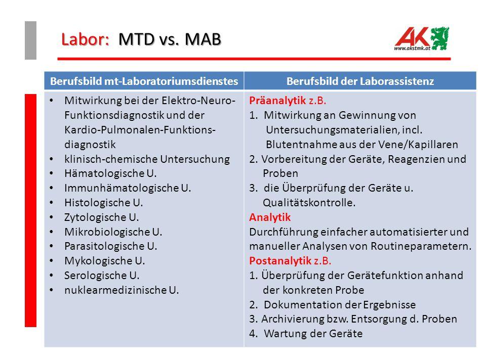 Labor: MTD vs. MAB Berufsbild mt-LaboratoriumsdienstesBerufsbild der Laborassistenz Mitwirkung bei der Elektro-Neuro- Funktionsdiagnostik und der Kard