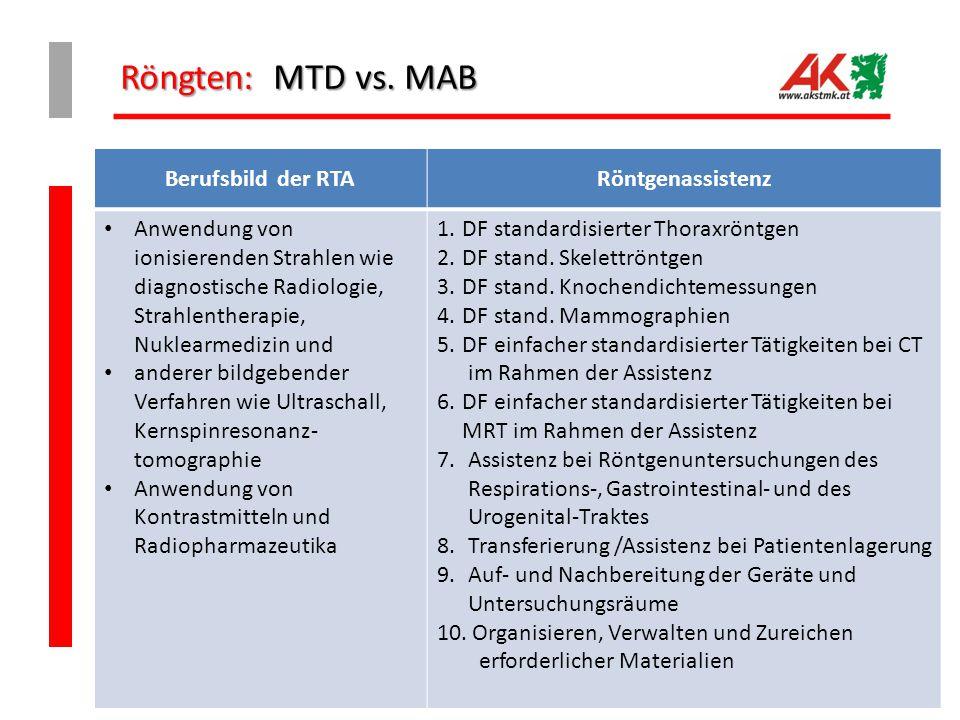 Röngten: MTD vs. MAB Berufsbild der RTARöntgenassistenz Anwendung von ionisierenden Strahlen wie diagnostische Radiologie, Strahlentherapie, Nuklearme