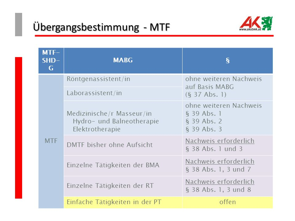 Übergangsbestimmung - MTF MTF- SHD- G MABG§ MTF Röntgenassistent/inohne weiteren Nachweis auf Basis MABG (§ 37 Abs. 1) Laborassistent/in Medizinische/