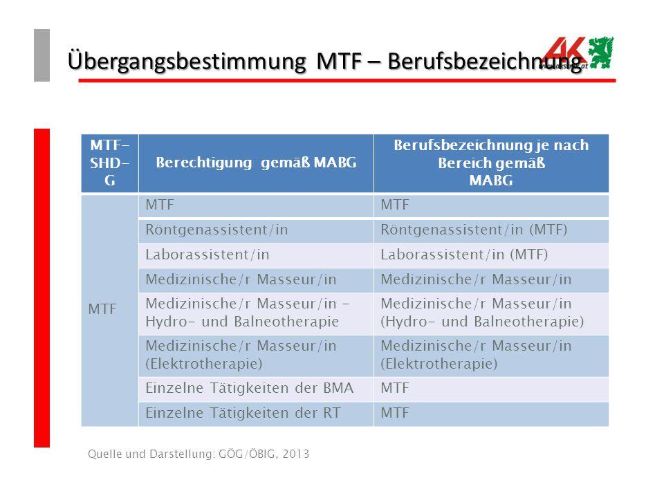 Übergangsbestimmung MTF – Berufsbezeichnung Quelle und Darstellung: GÖG/ÖBIG, 2013 MTF- SHD- G Berechtigung gemäß MABG Berufsbezeichnung je nach Bereich gemäß MABG MTF Röntgenassistent/inRöntgenassistent/in (MTF) Laborassistent/inLaborassistent/in (MTF) Medizinische/r Masseur/in Medizinische/r Masseur/in - Hydro- und Balneotherapie Medizinische/r Masseur/in (Hydro- und Balneotherapie) Medizinische/r Masseur/in (Elektrotherapie) Einzelne Tätigkeiten der BMAMTF Einzelne Tätigkeiten der RTMTF