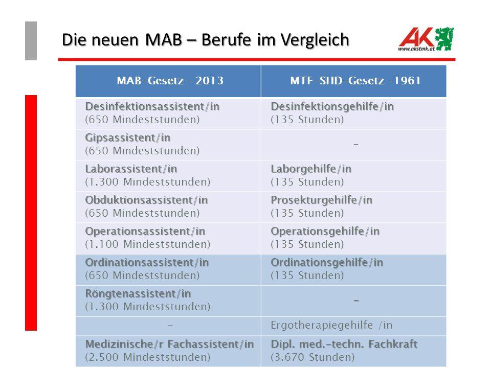 Die neuen MAB – Berufe im Vergleich MAB-Gesetz - 2013MTF-SHD-Gesetz -1961 Desinfektionsassistent/in Desinfektionsassistent/in (650 Mindeststunden) Des