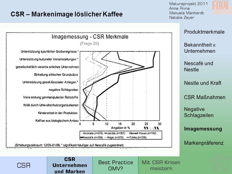 Maturaprojekt 2011 Anna Rivna Manuela Manhardt Natalie Zeyer CSR – Markenimage löslicher Kaffee CSR Unternehmen und Marken Mit CSR Krisen meistern