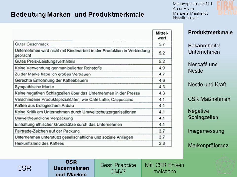 Maturaprojekt 2011 Anna Rivna Manuela Manhardt Natalie Zeyer Bedeutung Marken- und Produktmerkmale CSR Unternehmen und Marken Mit CSR Krisen meistern