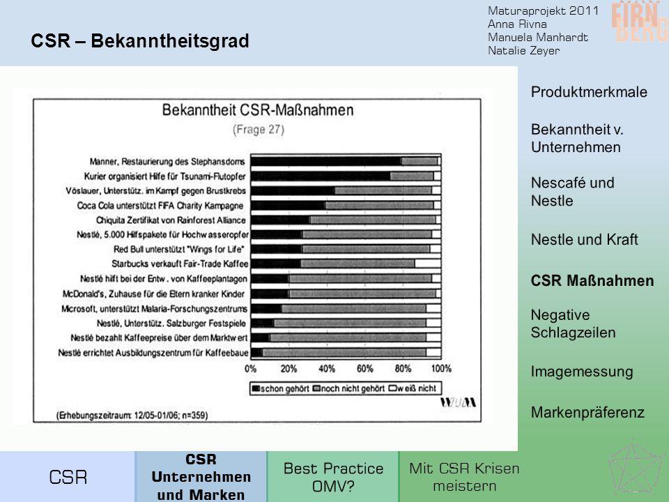 Maturaprojekt 2011 Anna Rivna Manuela Manhardt Natalie Zeyer CSR – Bekanntheitsgrad CSR Unternehmen und Marken Mit CSR Krisen meistern