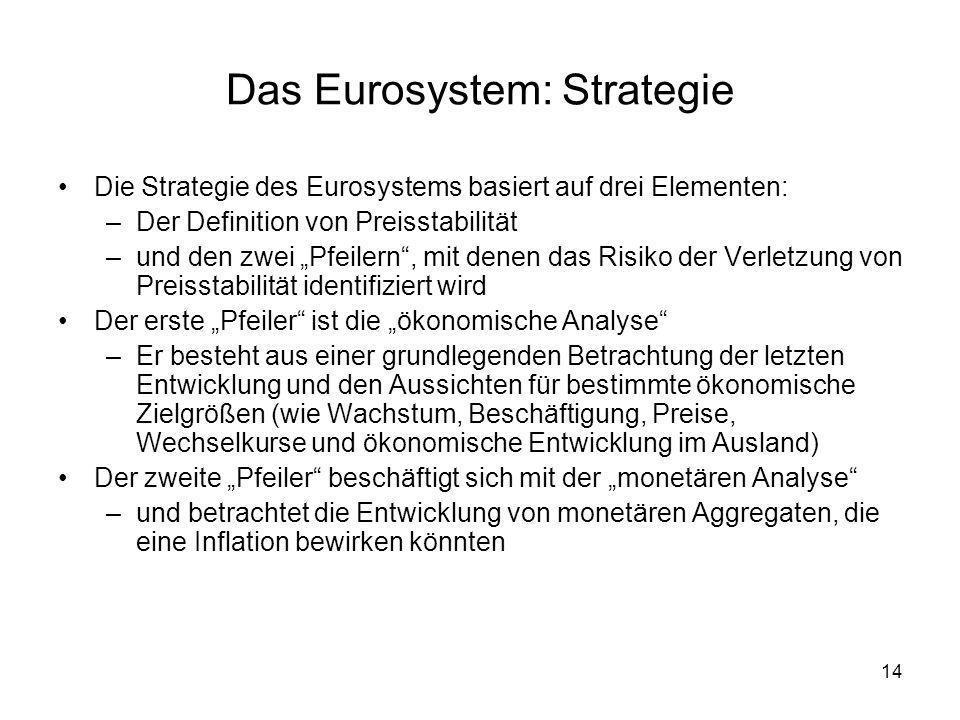 15 Das Eurosystem: Instrumente Um seine Ziele zu erreichen, hat das Eurosystem eine Reihe von geldpolitischen Instrumenten zur Verfügung.