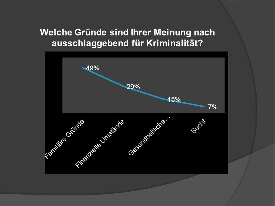 Welche Gründe sind Ihrer Meinung nach ausschlaggebend für Kriminalität?