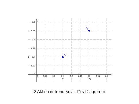 2 Aktien in Trend-Volatilit ¨ ats-Diagramm L. Del Chicca, M. Hohenwarter, JKU, Linz