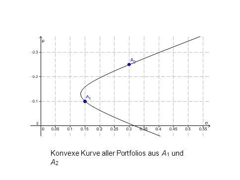Konvexe Kurve aller Portfolios aus A 1 und A 2 L. Del Chicca, M. Hohenwarter, JKU, Linz
