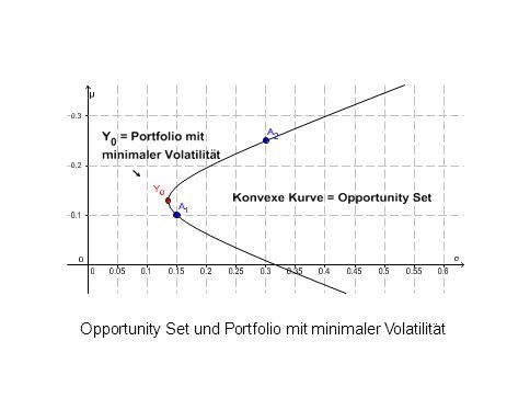 Opportunity Set und Portfolio mit minimaler Volatilit ¨ at L. Del Chicca, M. Hohenwarter, JKU, Linz