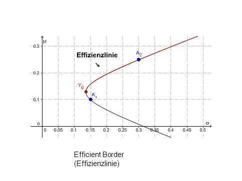 Efficient Border (Effizienzlinie) L. Del Chicca, M. Hohenwarter, JKU, Linz