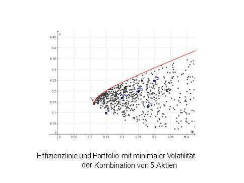 Effizienzlinie und Portfolio mit minimaler Volatilit ¨ at der Kombination von 5 Aktien L. Del Chicca, M. Hohenwarter, JKU, Linz
