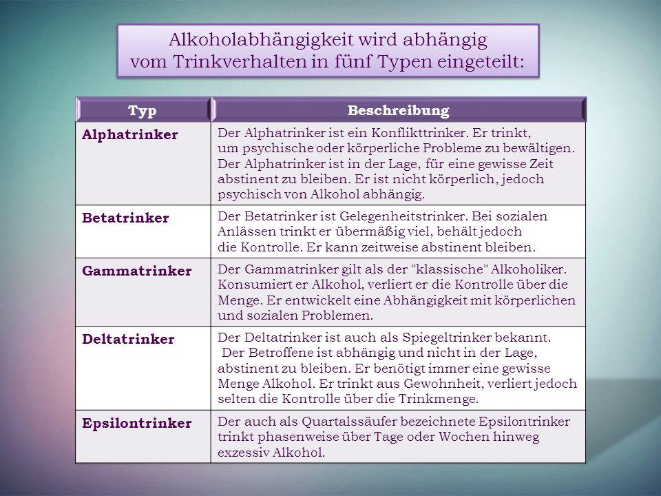 Alkoholabhängigkeit wird abhängig vom Trinkverhalten in fünf Typen eingeteilt: Alkoholabhängigkeit wird abhängig vom Trinkverhalten in fünf Typen eing