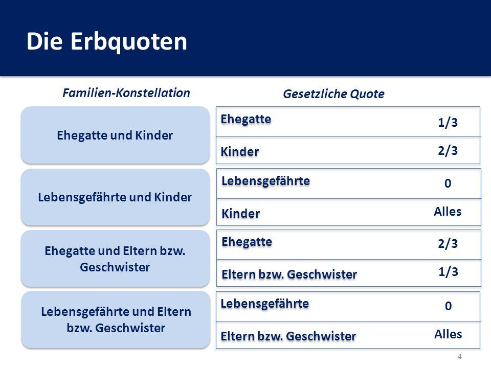 Änderungen durch die EU-ErbVO Dr.Christoph Beer, Öffentlicher Notar 15 6.